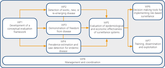 The First One Of These (WP1) Developed A Conceptual Generic Framework For  Design Of Risk Based Surveillance Systems, Including Novel Scientific  Methods.