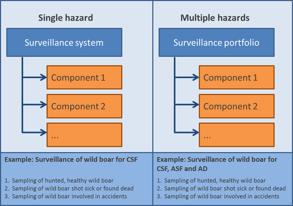 Frequently Asked Questions Ac Current Source Symbol Define Active And Passive Circuit Elements A Surveillance Component Is Single Activity Used To Investigate The Occurrence Of One Or More Hazards See Csf Example At Bottom