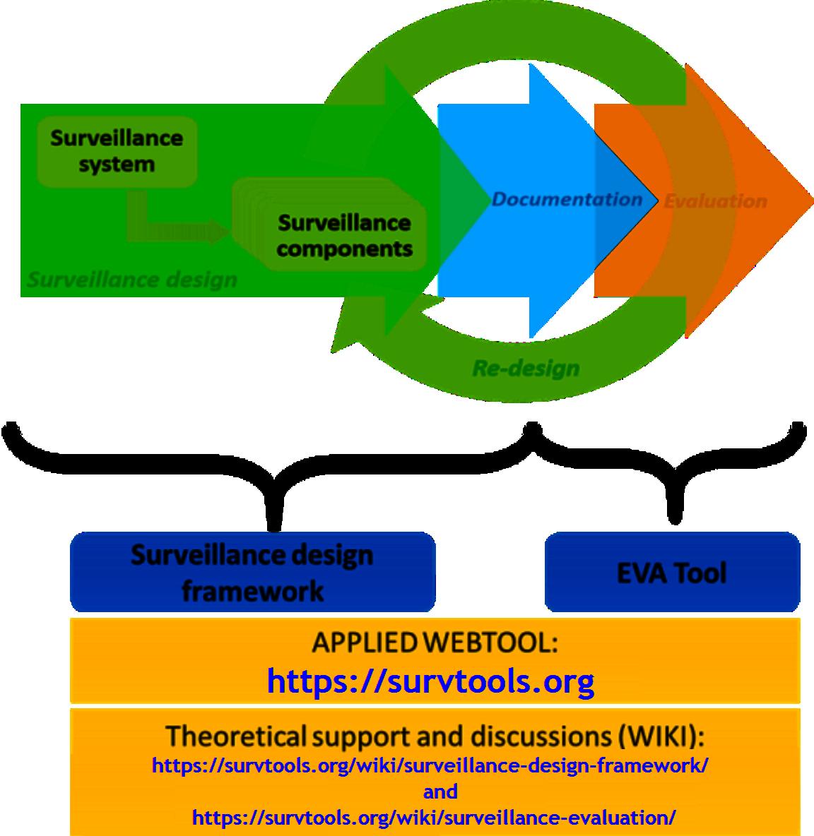 Risksur Tools For Surveillance Design And Evaluation Www Fp7 Risksur Eu